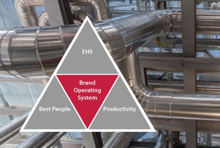 Brand_Operating_System